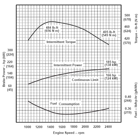make sense of diesel engine specs frontier power products Engine Layout Diagram