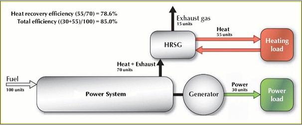CHP diagram
